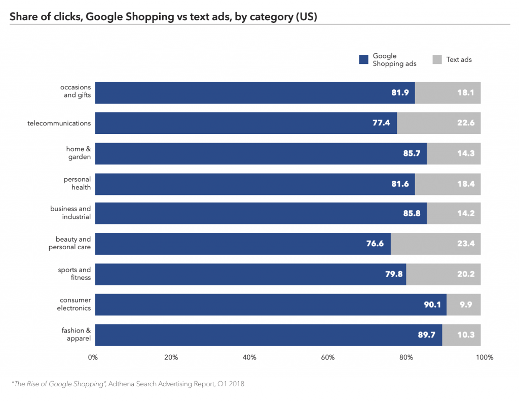 graph showing share of clicks from google shopping ads vs traditional text ads by category in the US