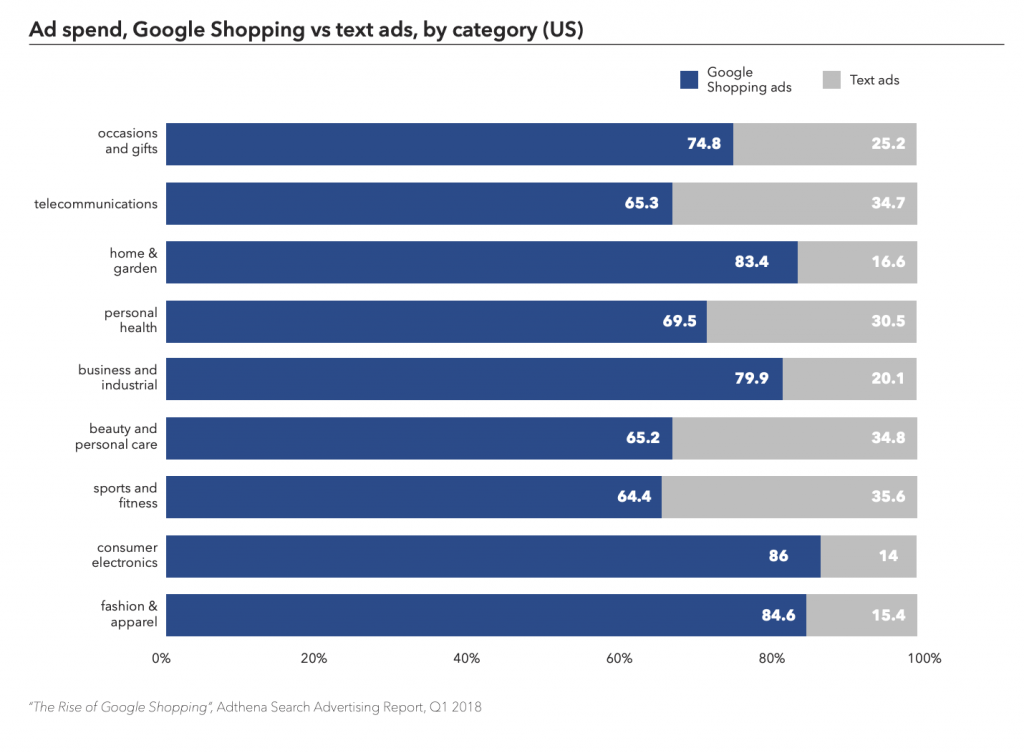 graph of ad spend for google shopping vs text ads by category in the US