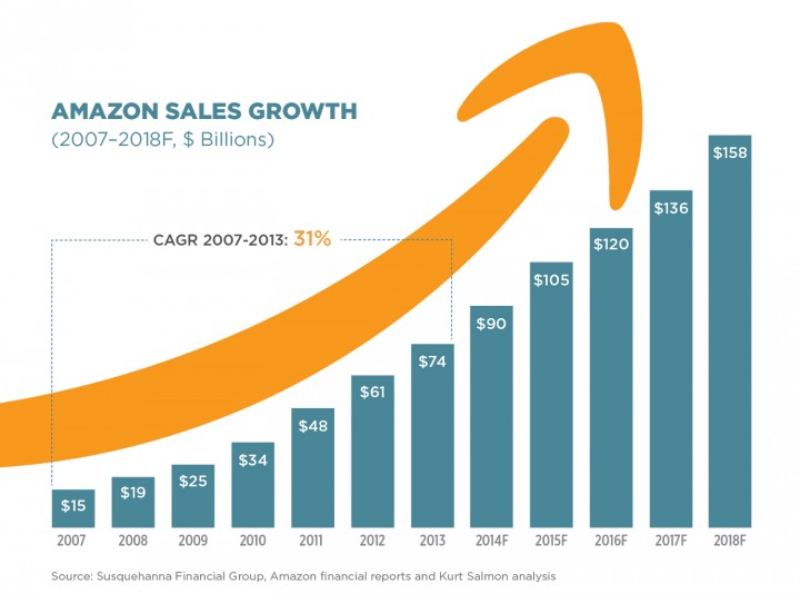 graph of amazon sales growth from 2007 to 2018 increasing from $15 to $158