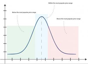 Below, between and above the most popular price range